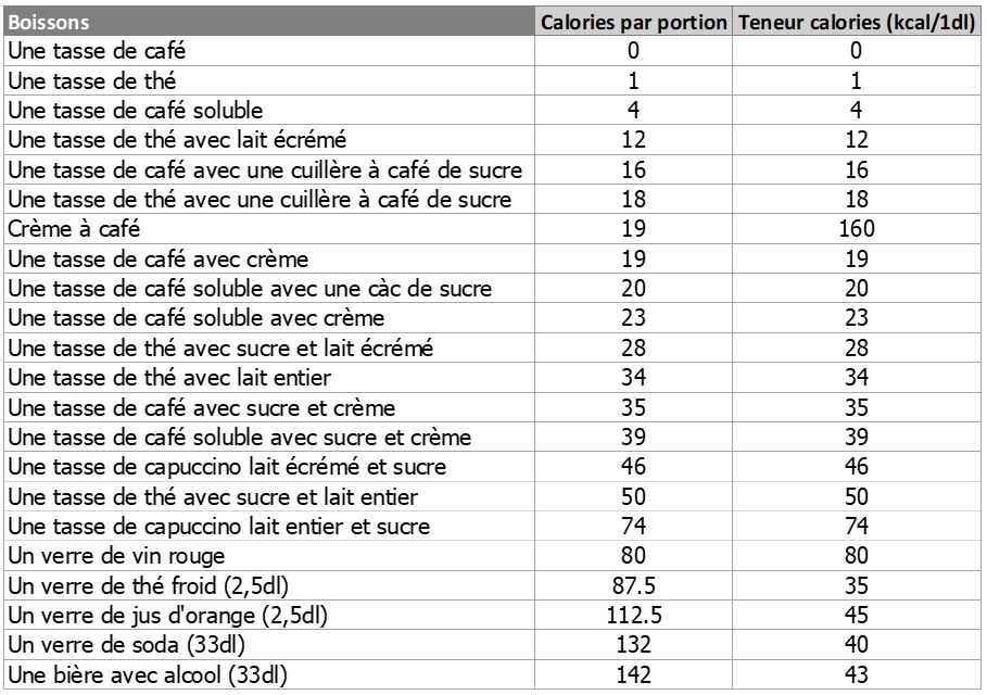 Liste calories café