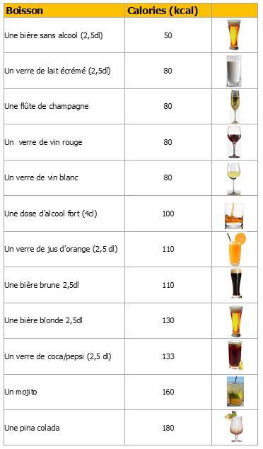 comparaison calories boissons alcoolisées2