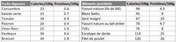 tableau calories1