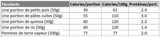 tableau calories2